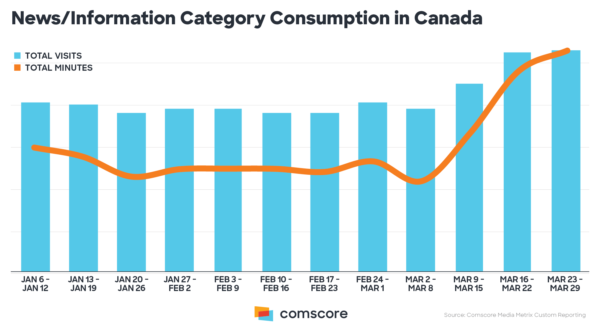 News Information Category Consumption in Canada