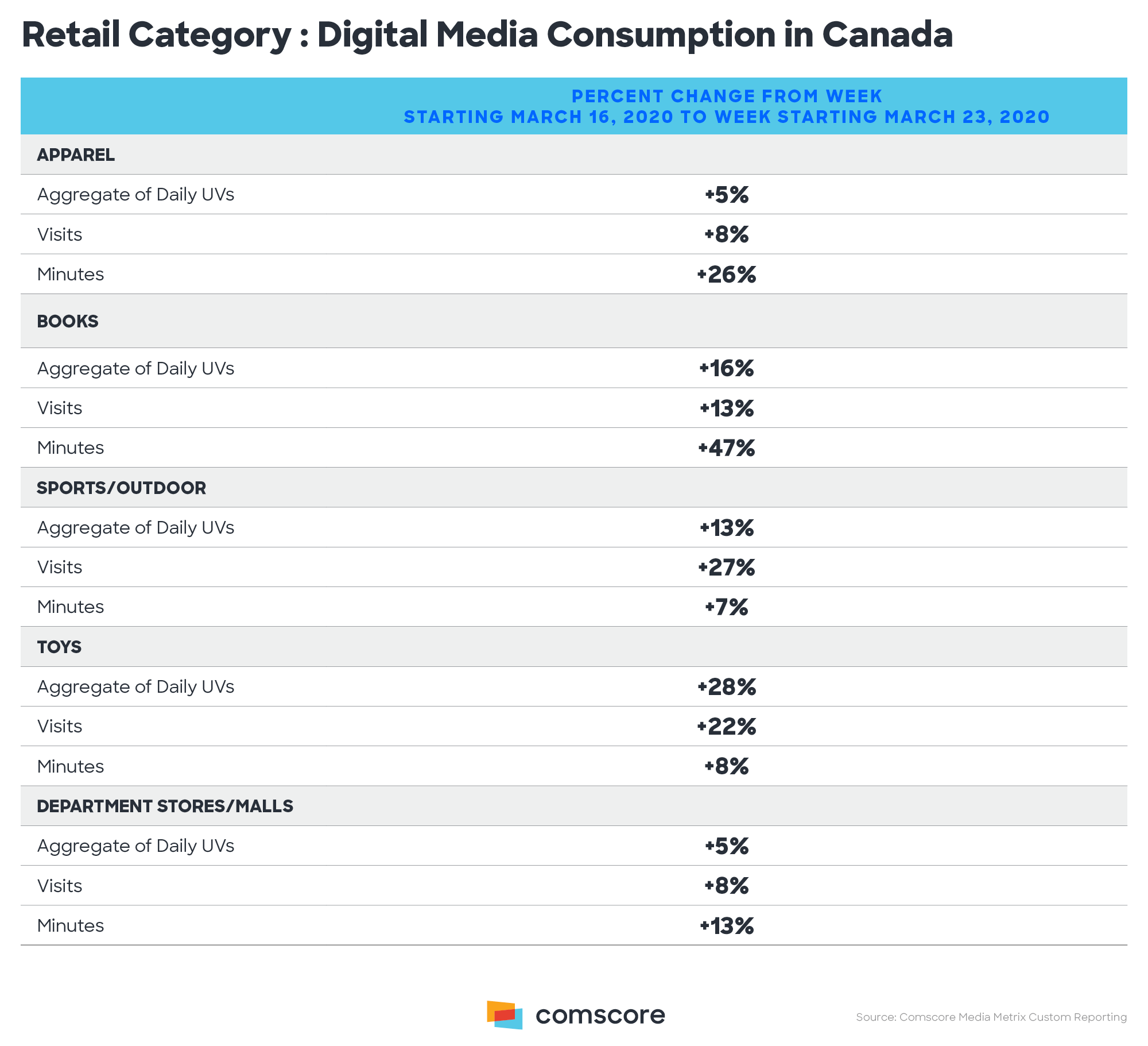 Retail Category Digital Media Consumption in Canada