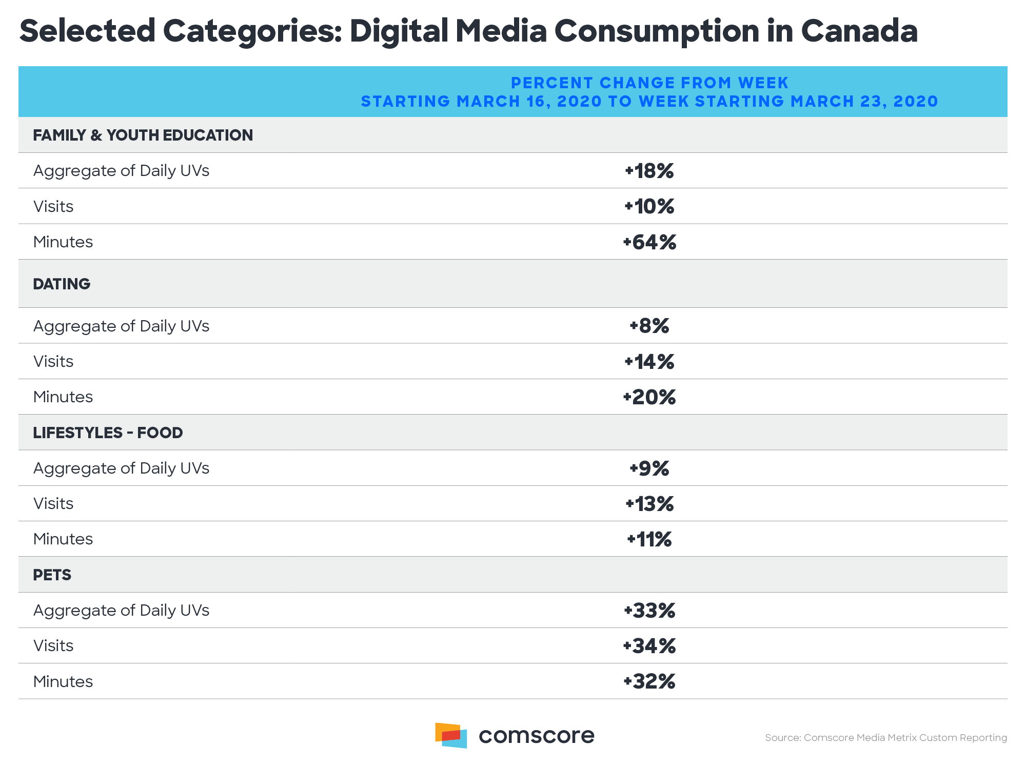 Selected Categories Digital Media Consumption in Canada