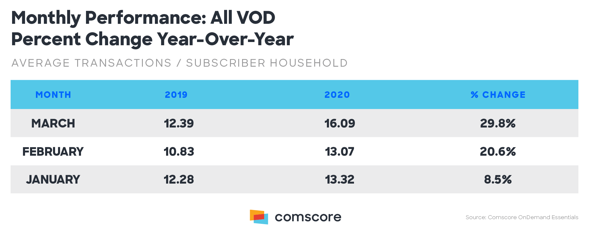 Monthly Performance All VOD Percent Change Year over Year