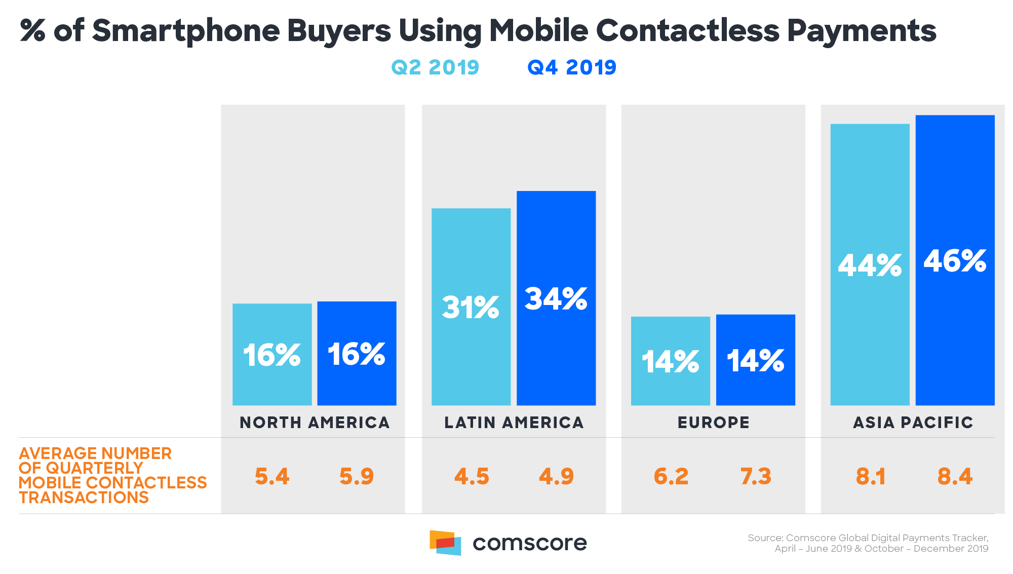 Percent of Smartphone Buyers Using Mobile Contactless Payments.png