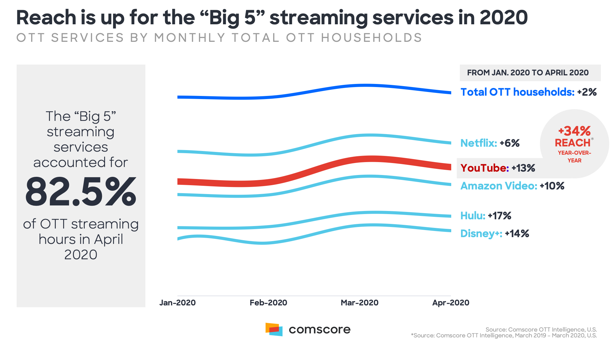 Reach is up for the Big 5 Streaming Services in 2020