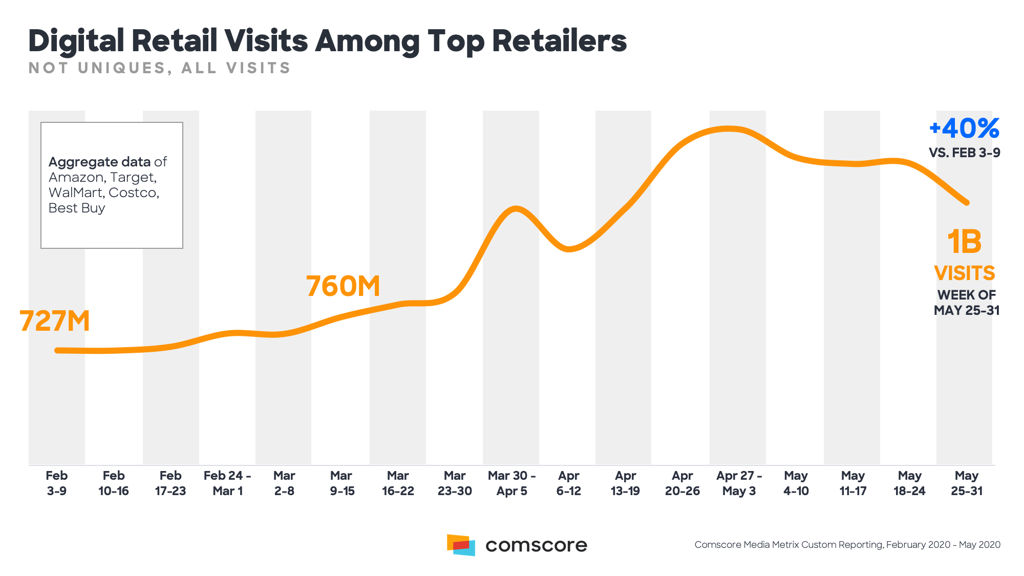 Digital Retail Visits Among Top Retailers