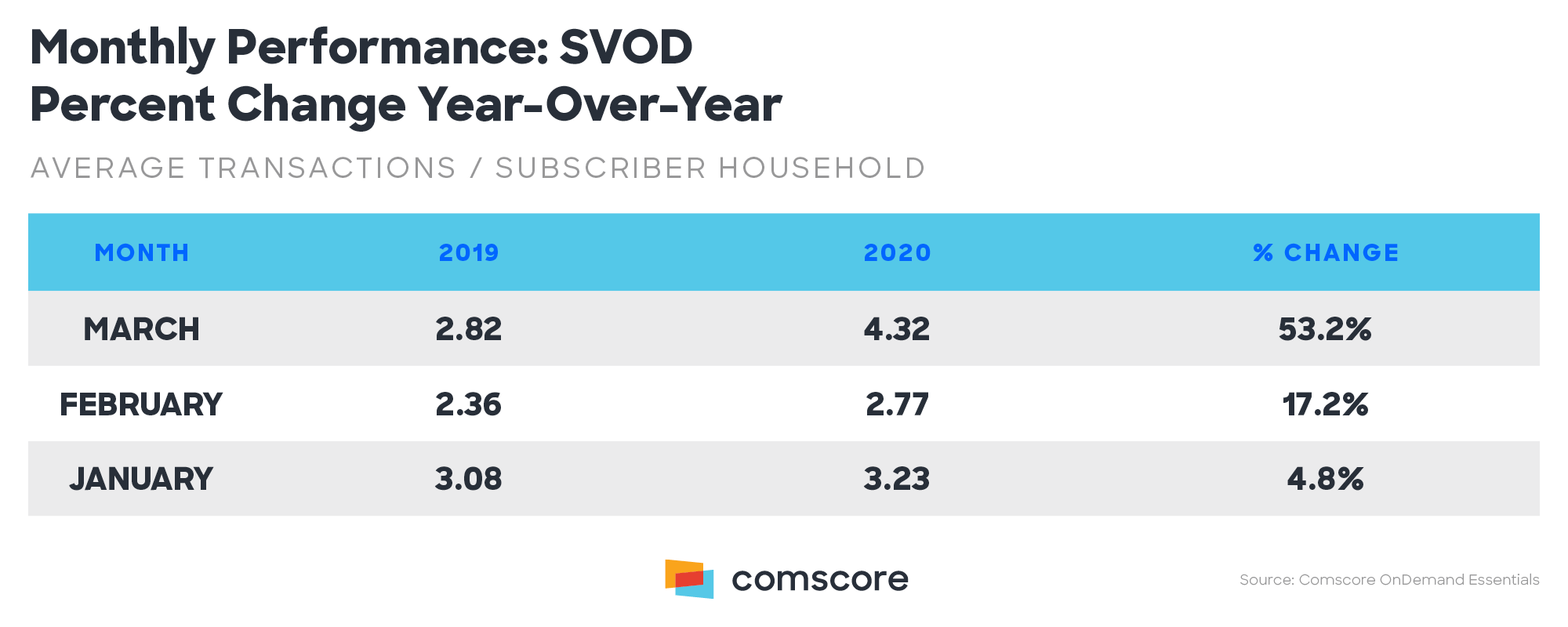 Monthly Performance All SVOD Percent Change Year over Year