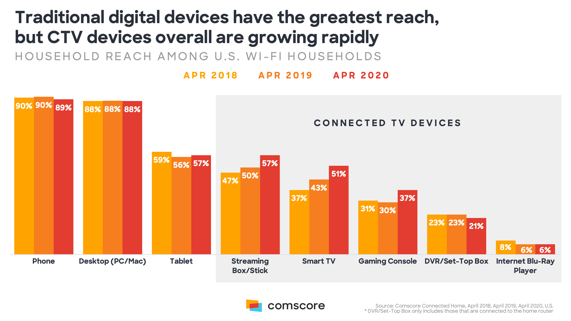Traditional Digital Services Have the Greatest Reach