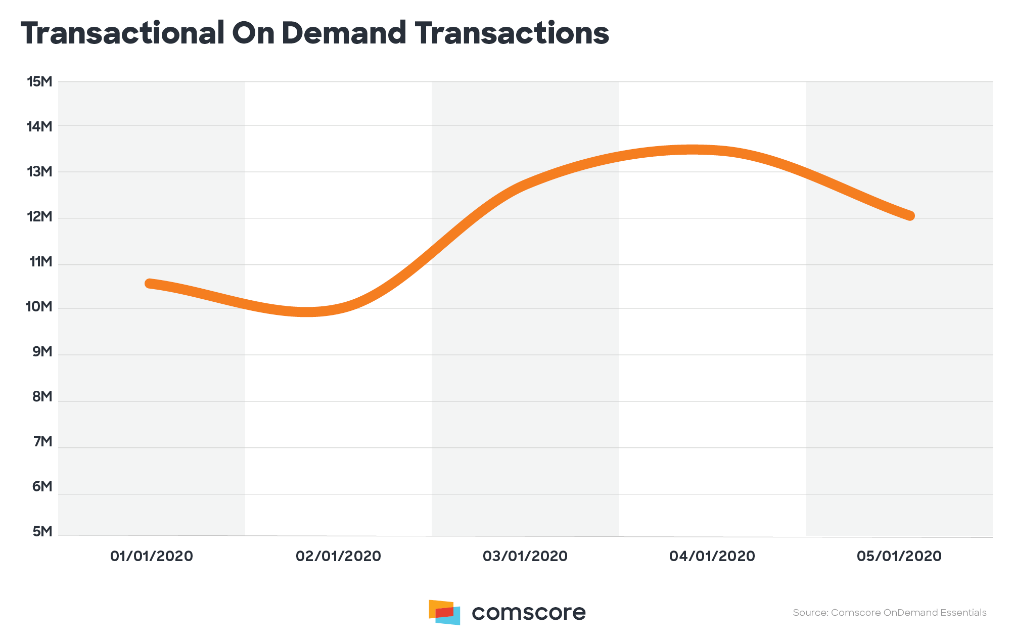 Transactional On-Demand Transactions.png