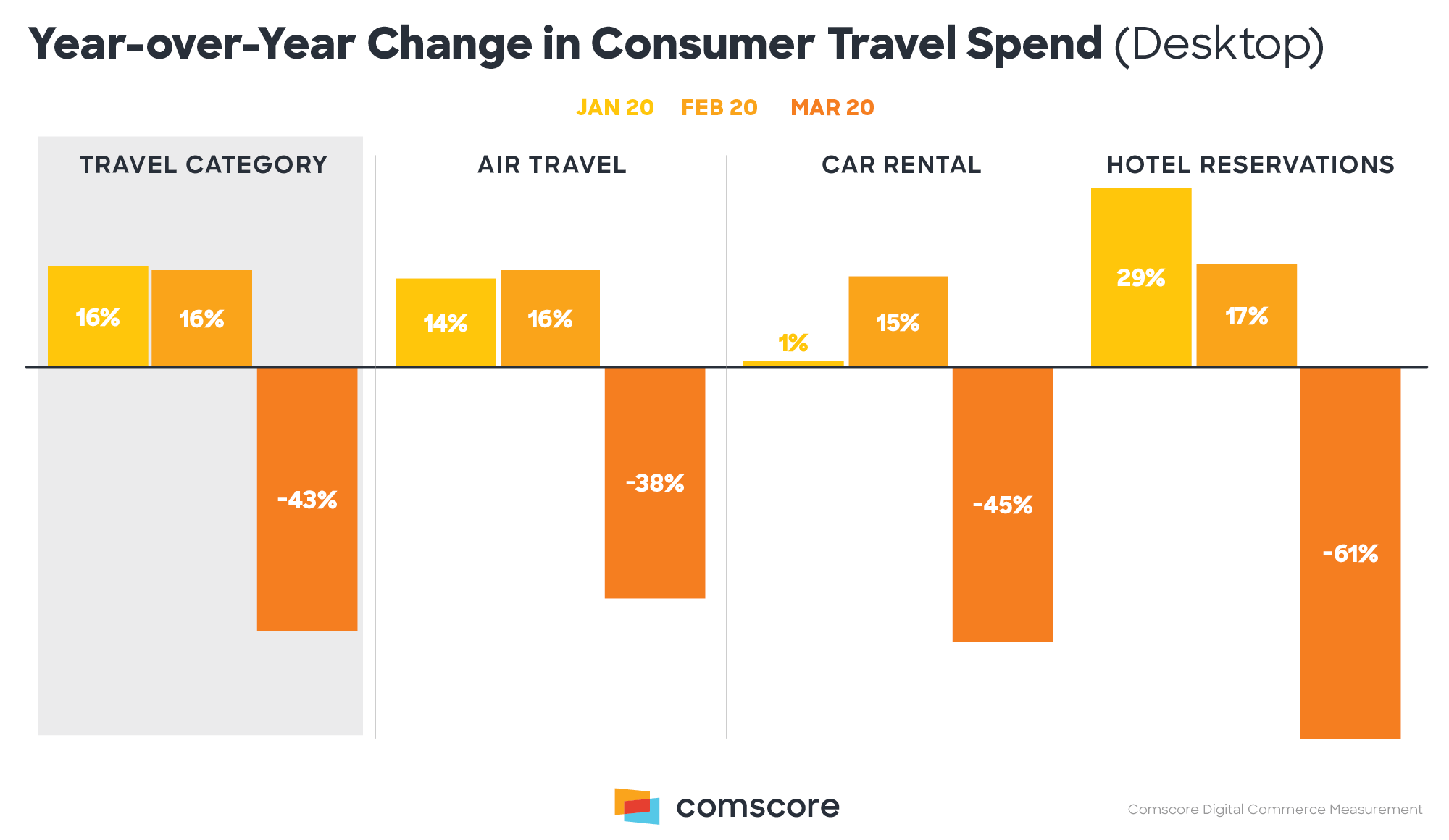 Year of Year Change in Consumer Travel Spend