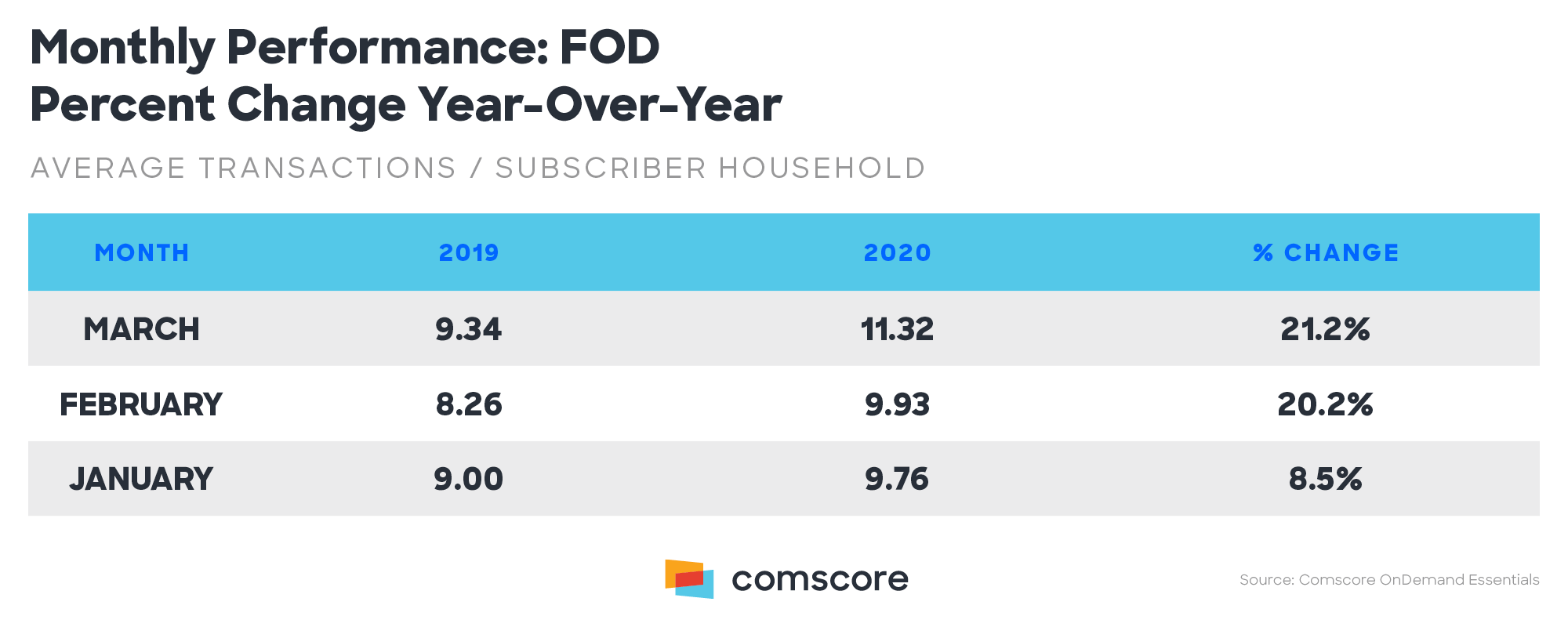 Monthly Performance All FOD Percent Change Year over Year