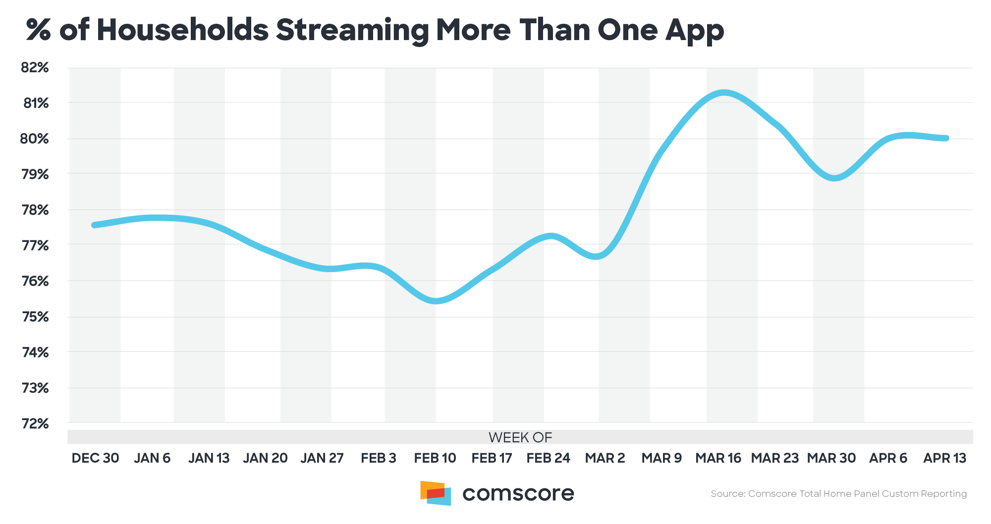 Percent age of Households Streaming More Than One App