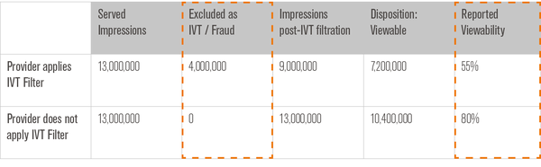 An Example of How IVT Contaminates Viewability