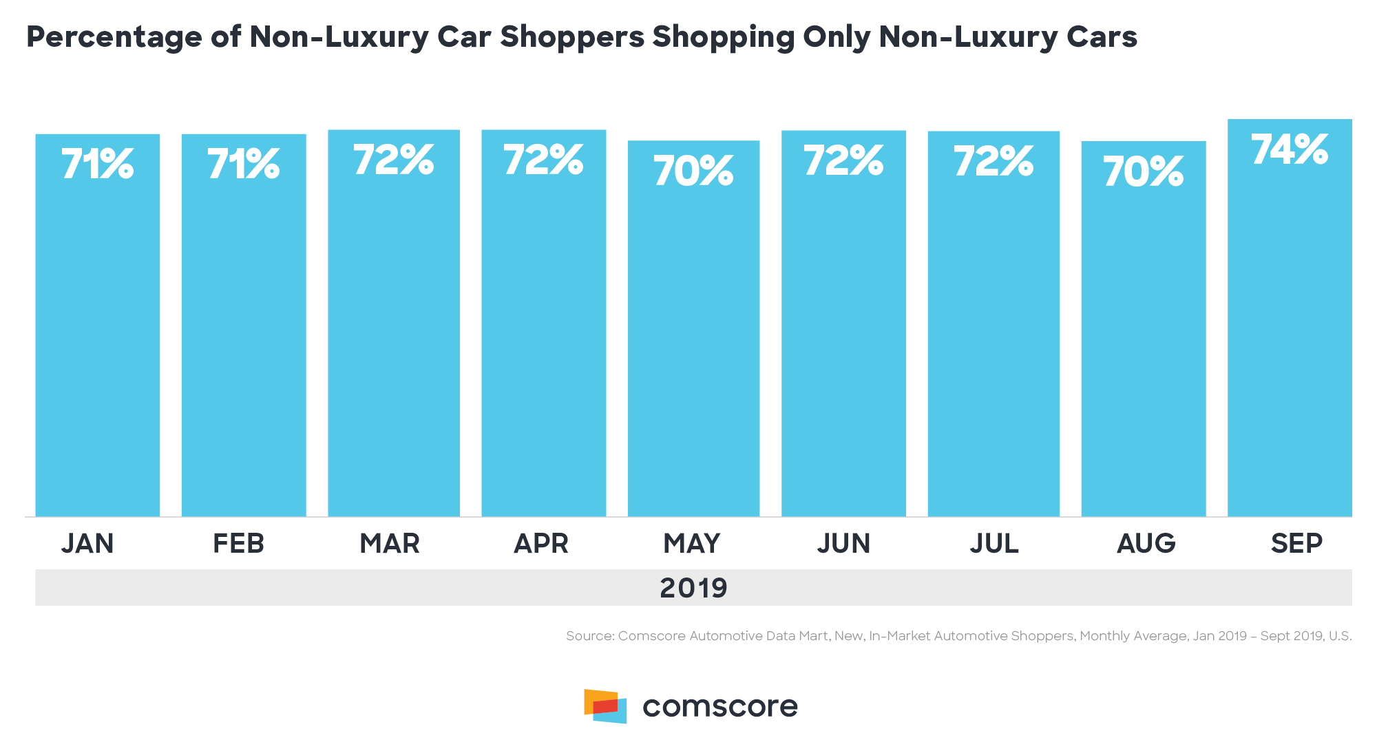 Percentage of Non Luxury Car Shoppers