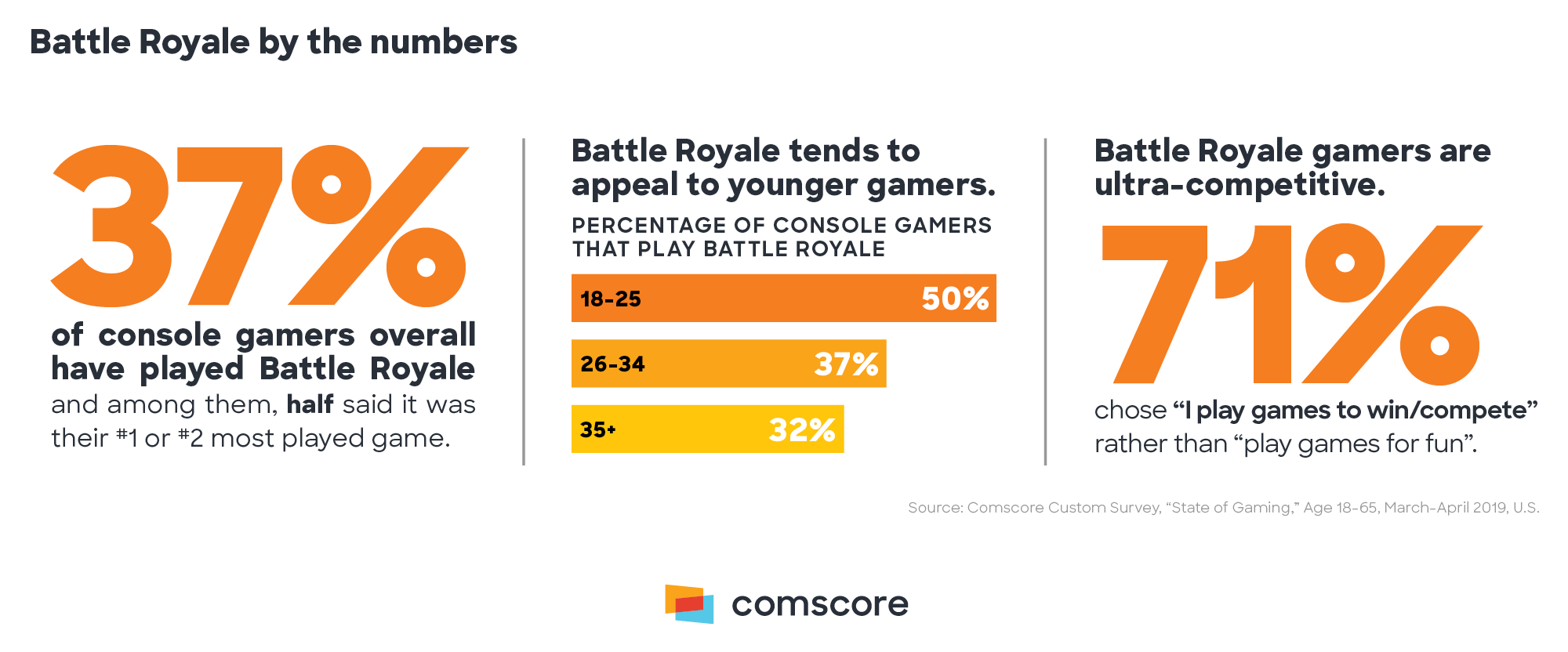 Battle Royale by the Numbers
