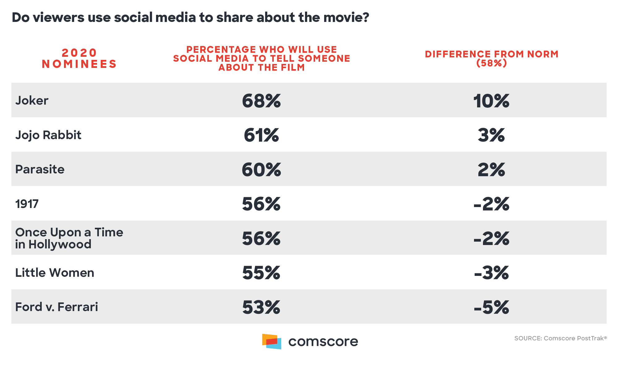 Do Viewers use social media to share about themovie?
