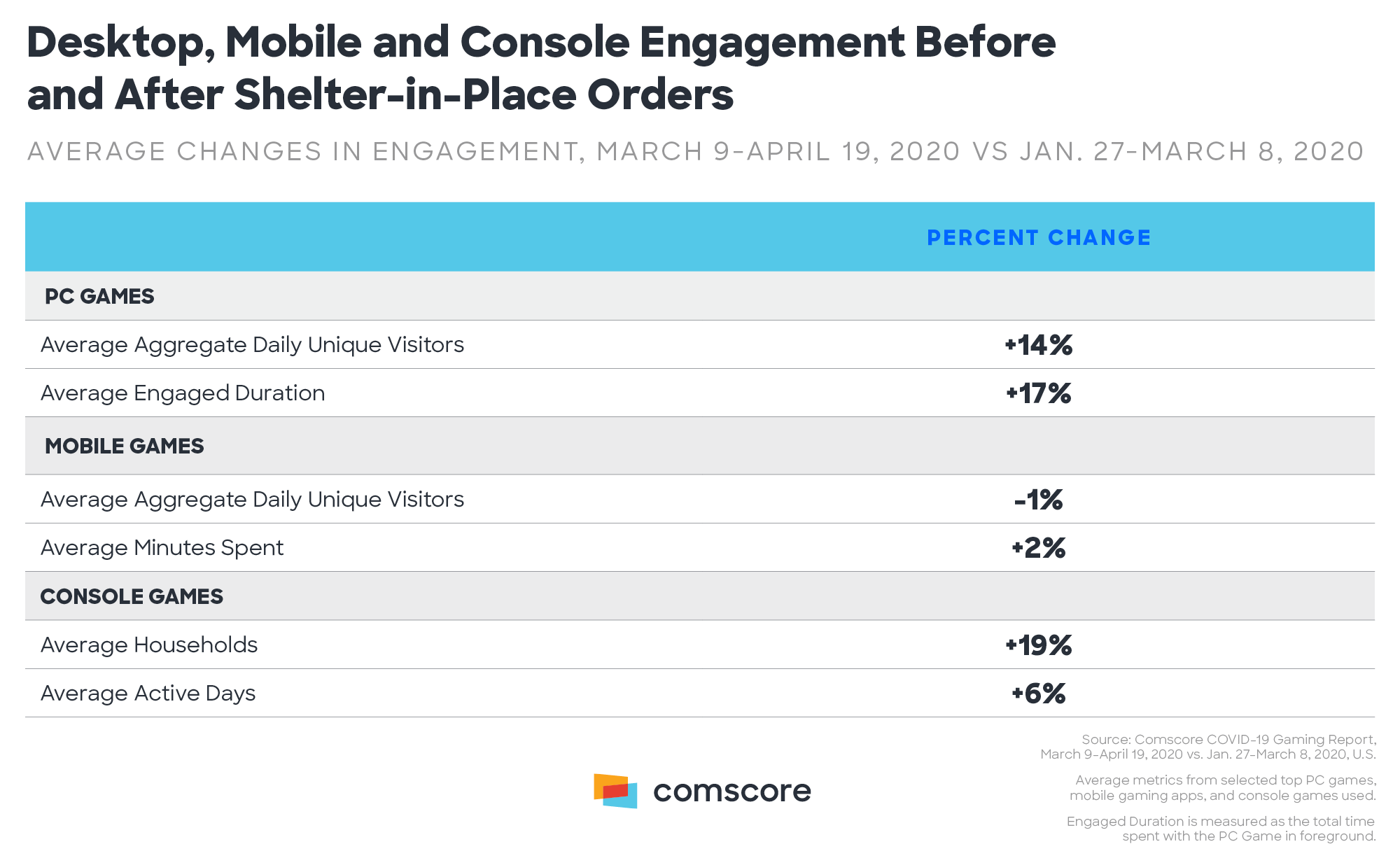 PC, Mobile and Console Engagement