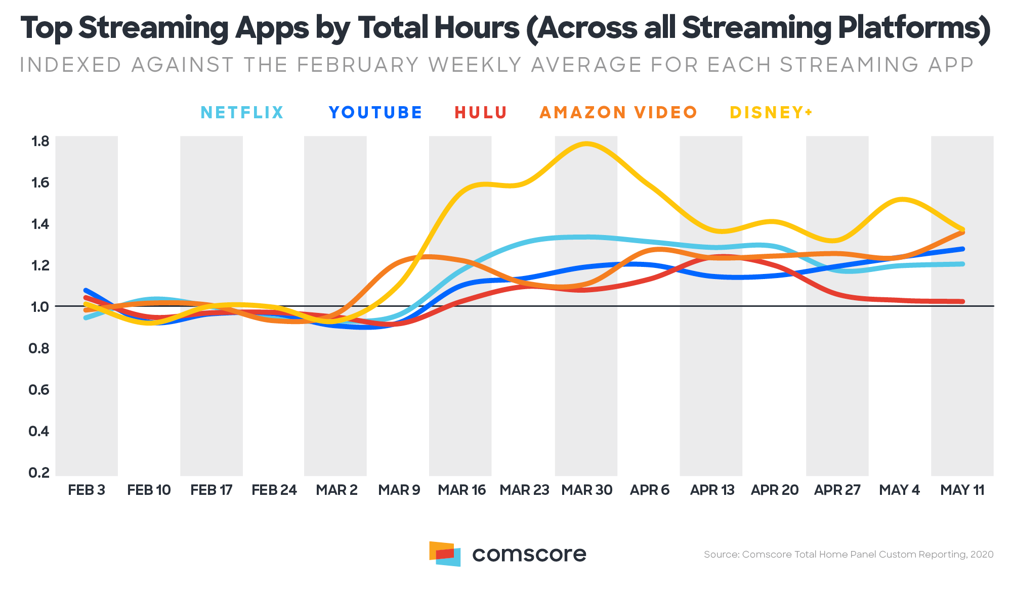Top Streaming Apps by Total Hours