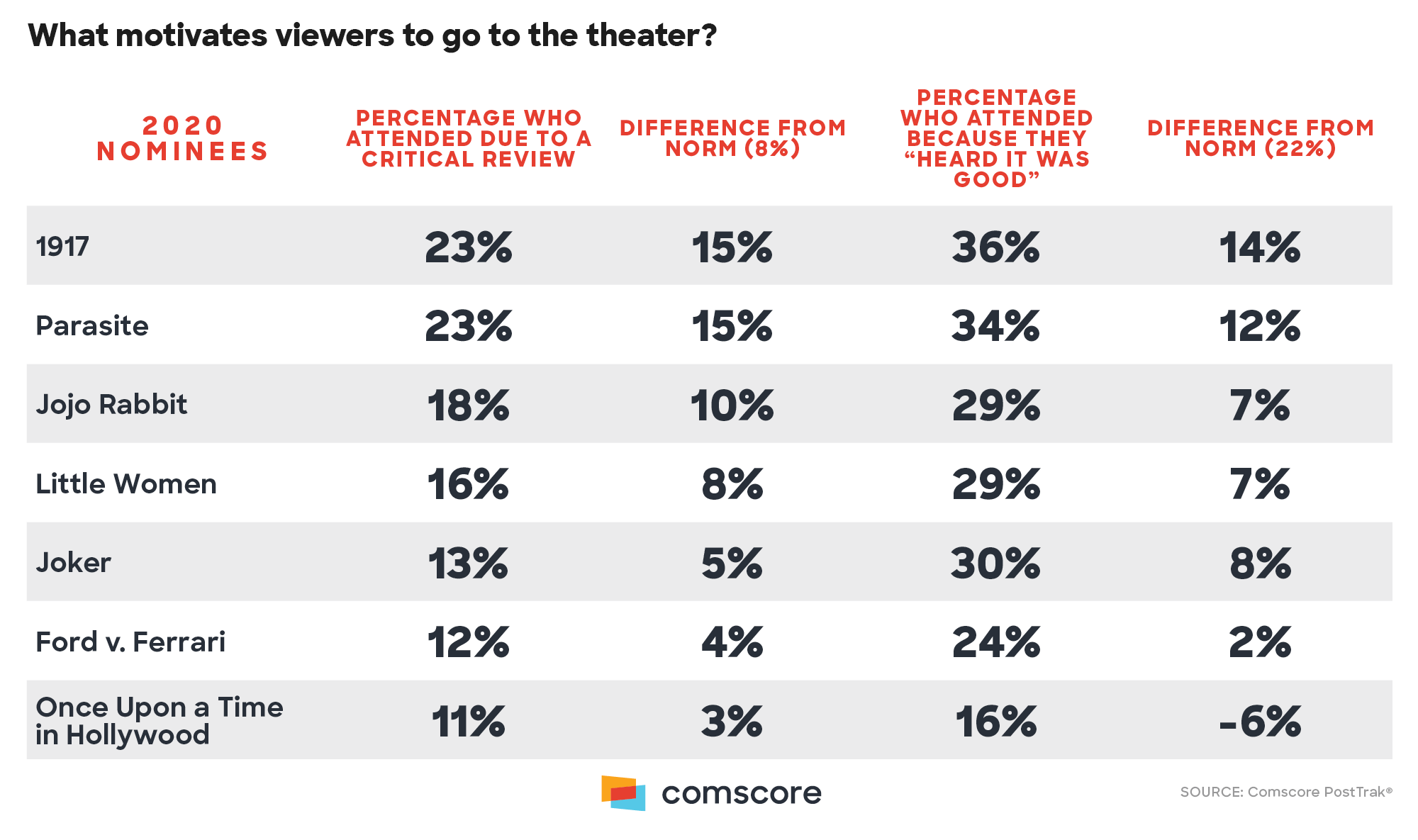 What Motivates viewers to go to the Theater?