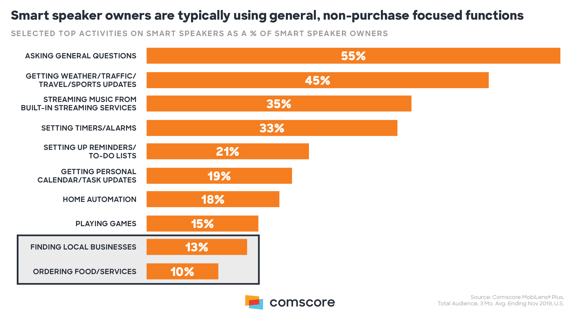 Smart Speaker Owners Are Typically Using General Non-Purchase Focused Functions