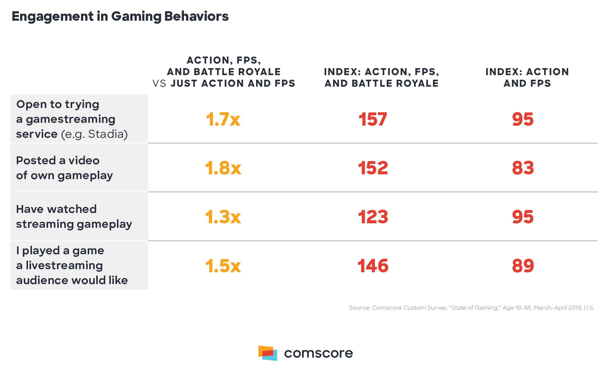 Engagement in Gaming Behaviors