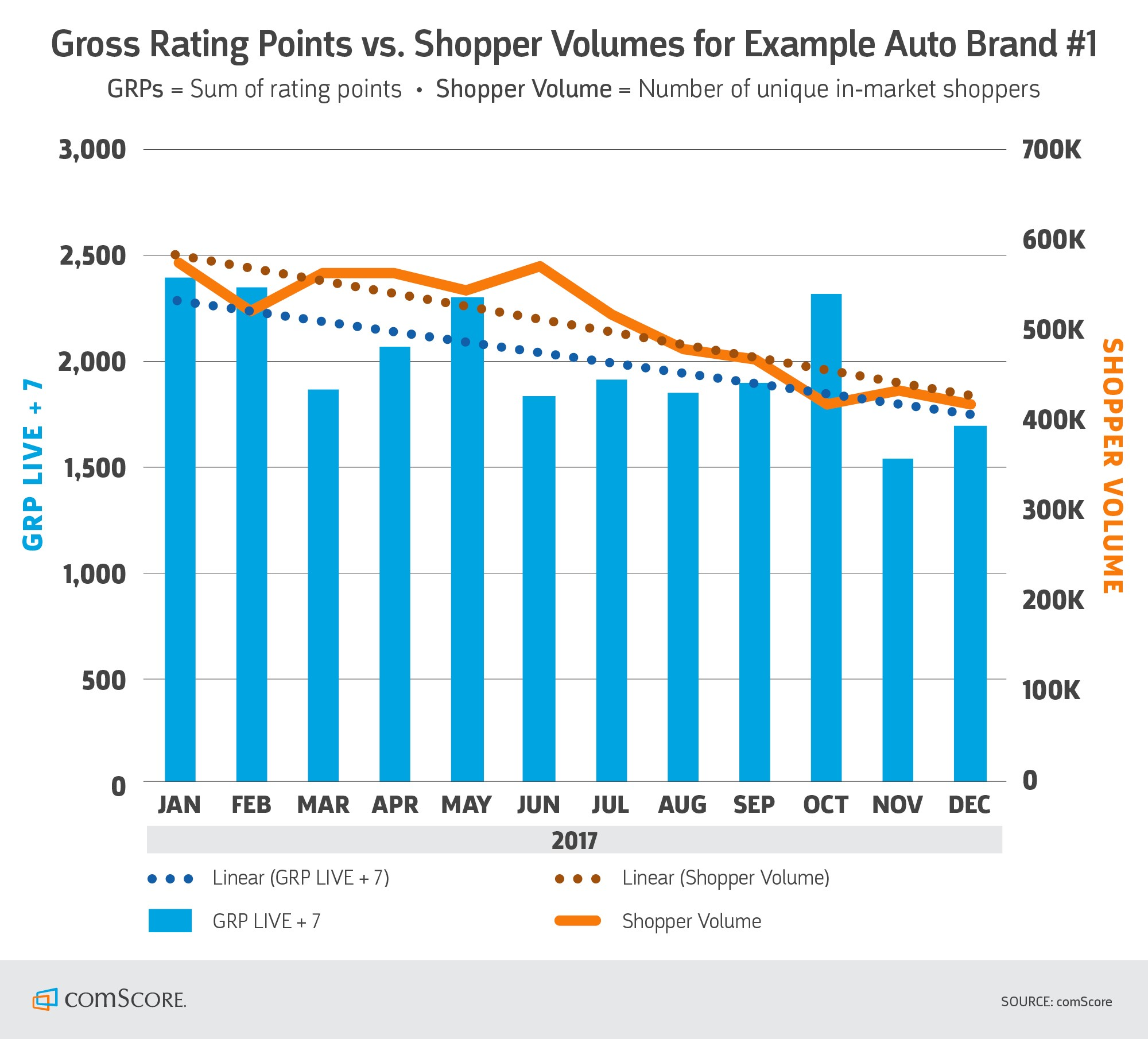 Gross Rating Points vs Shopper Volumes for Example Auto Brand