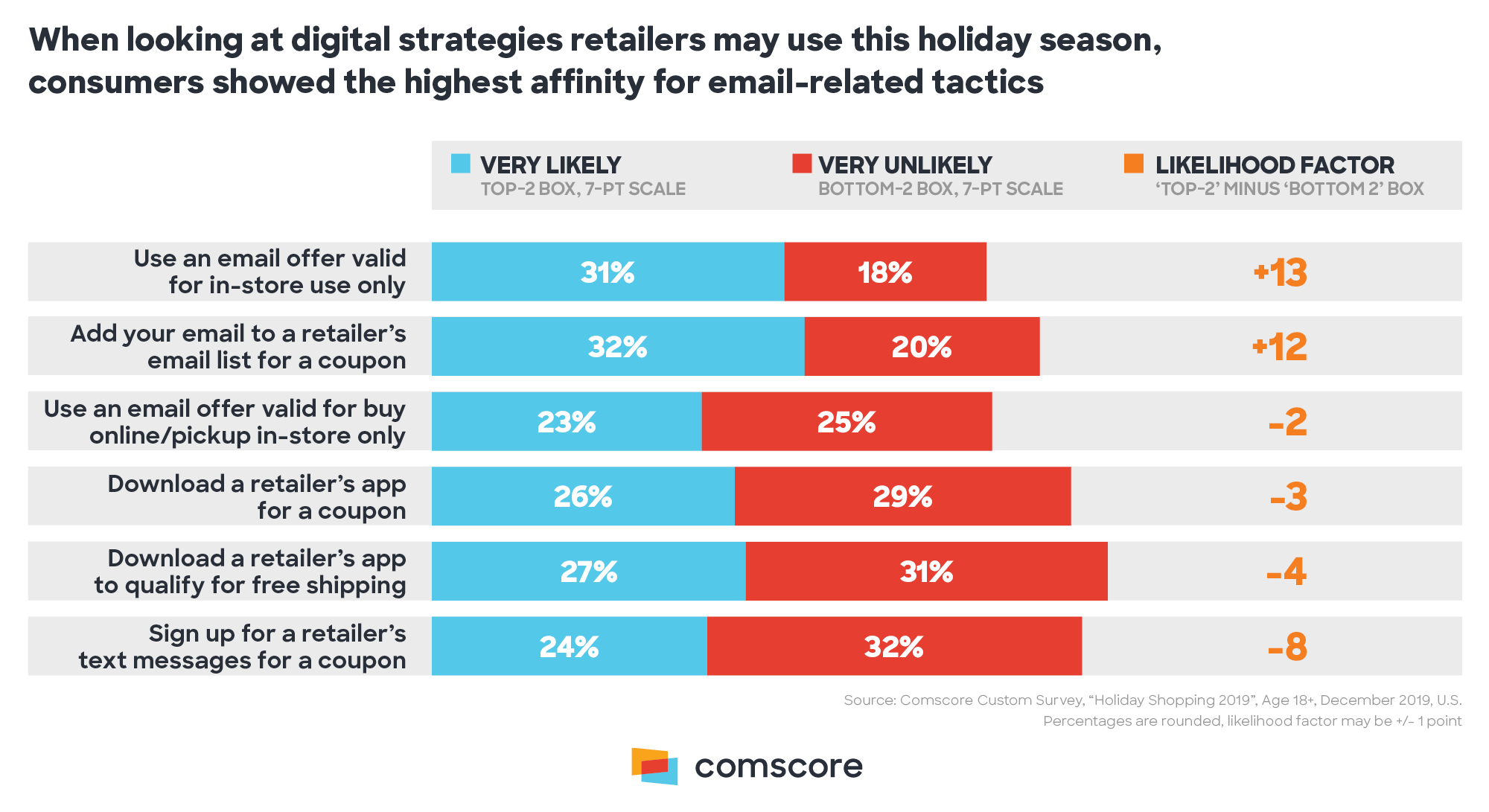 Digital Strategies Retailers May Use