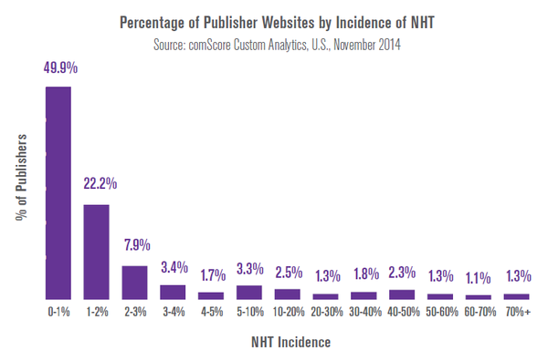 Publisher fraud Non-Human Traffic (NHT)
