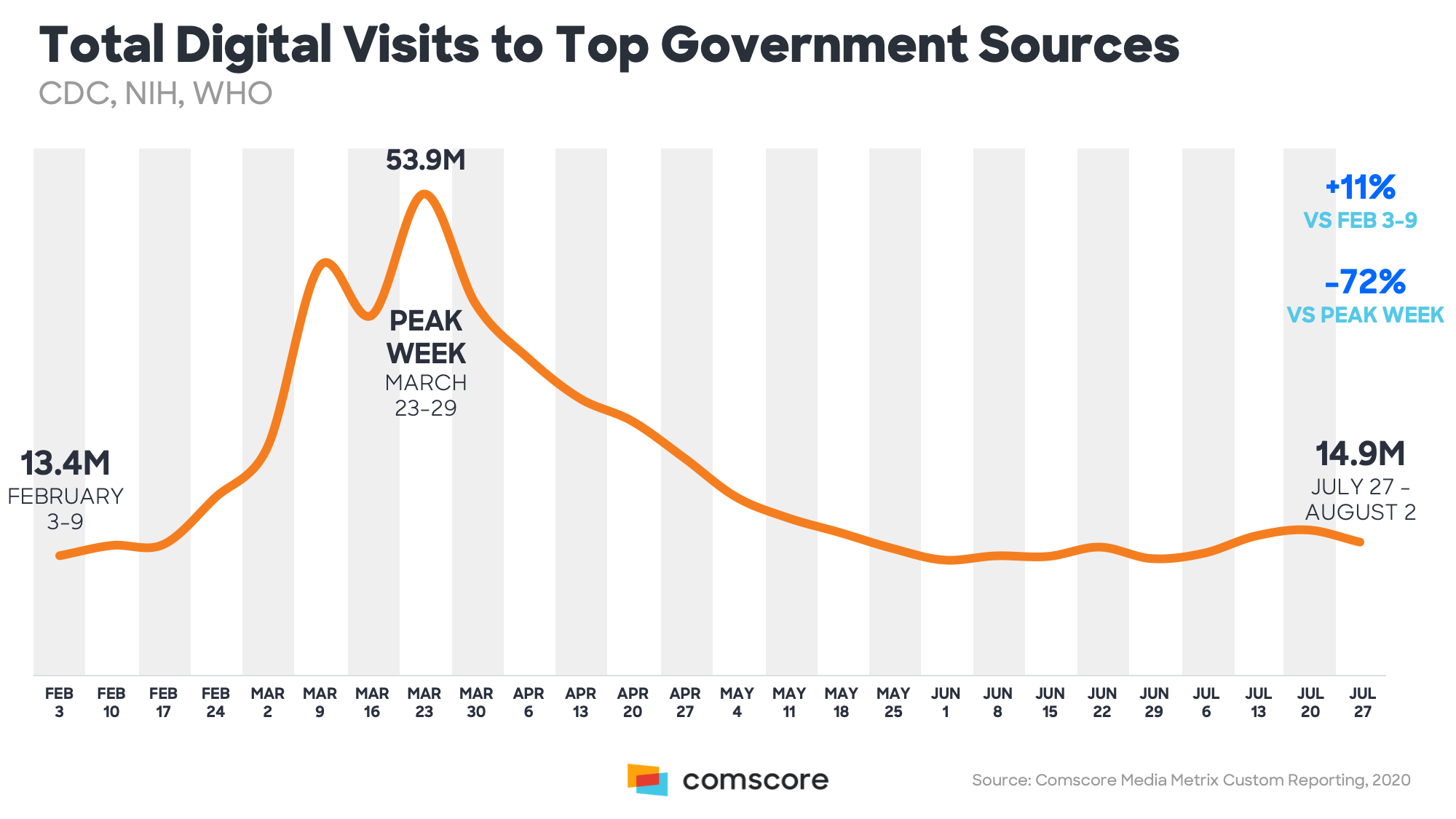 Top Digital Visits to Top Government Sources