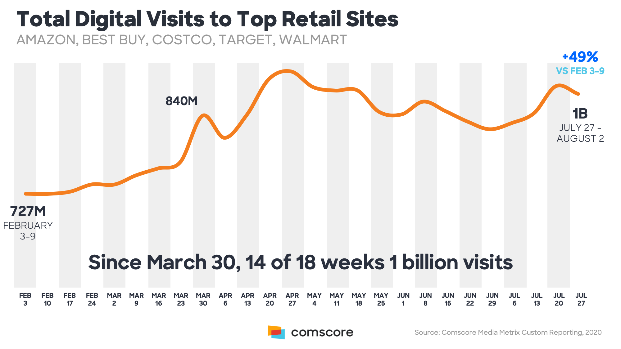 Total Digital Visits To Top Retail Sites
