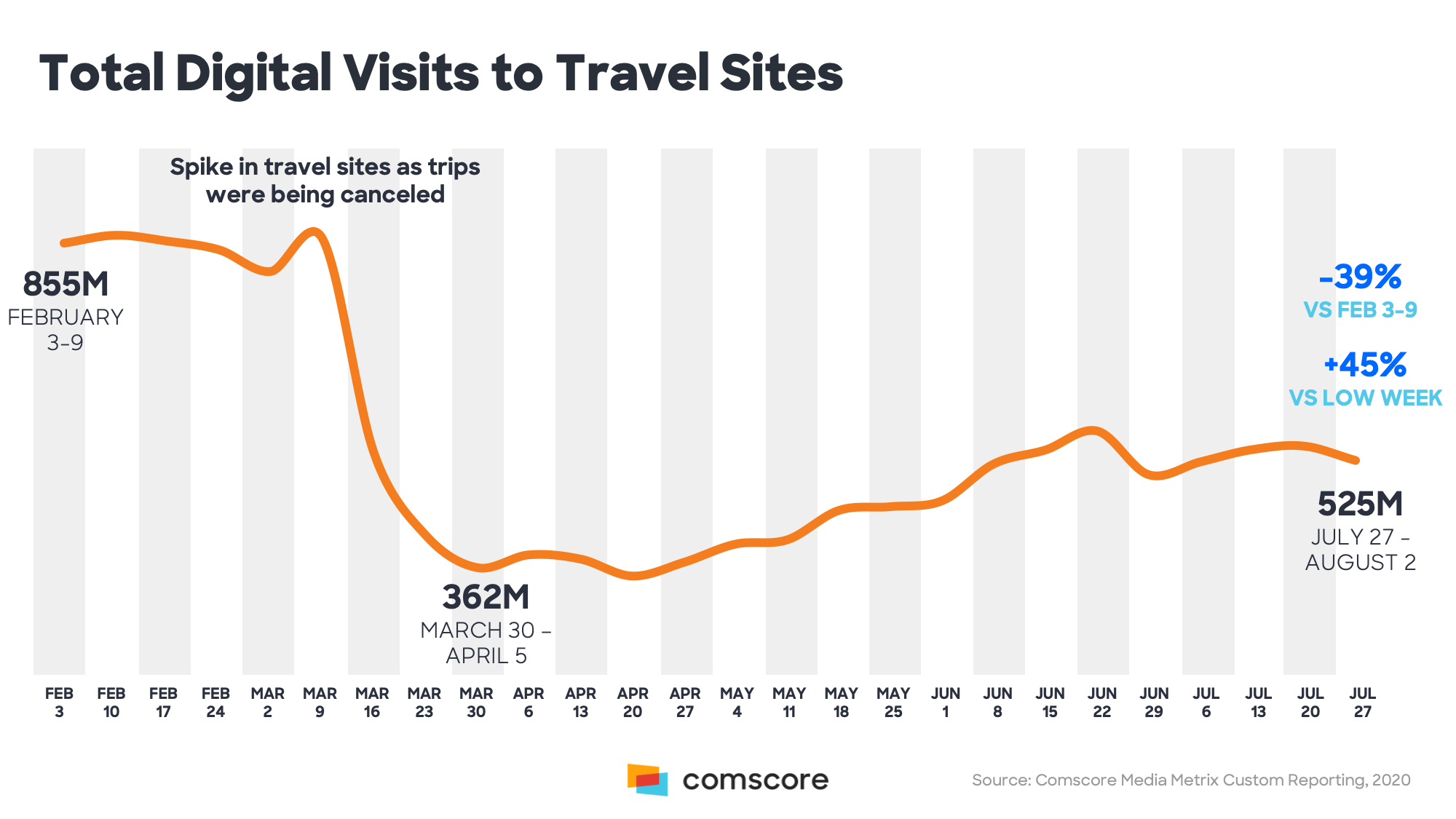 Total Digital Visits to Travel Sites