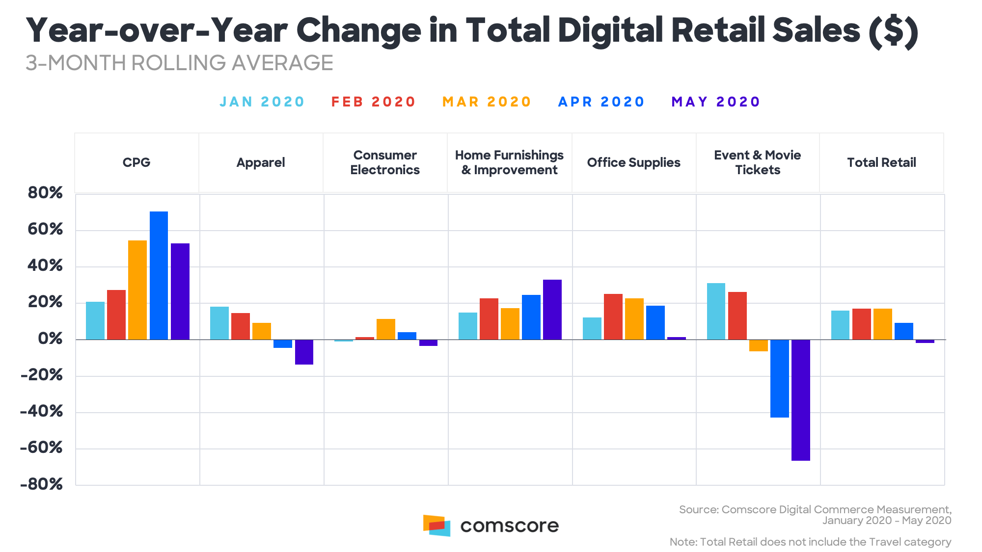 Year-over-Year Change in Total Digital Retail Sales